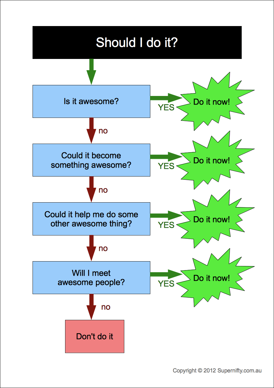 Should I do it? Decision flowchart